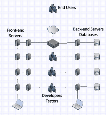 back-end-architecture