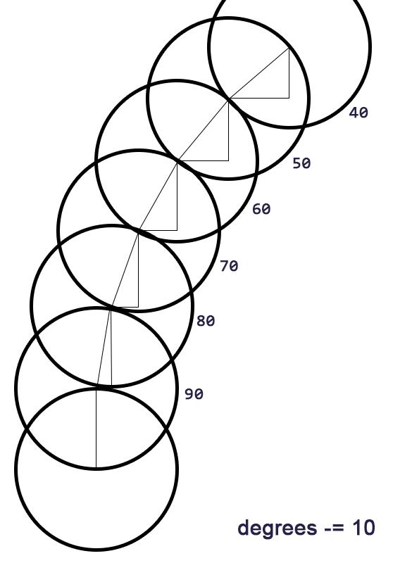 circle-progression